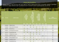 Jak nastavit Výsledkové listiny v GolferIS{lang}{lang}{lang}